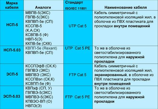 кабель ввгнг-ls 2 1.5-0.66